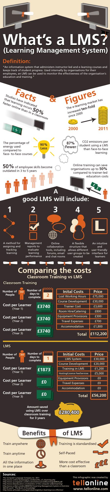infographic what's a LMS